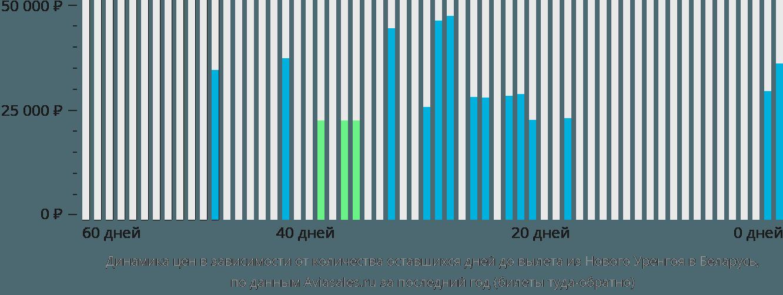 Динамика цен в зависимости от количества оставшихся дней до вылета из Нового Уренгоя в Беларусь