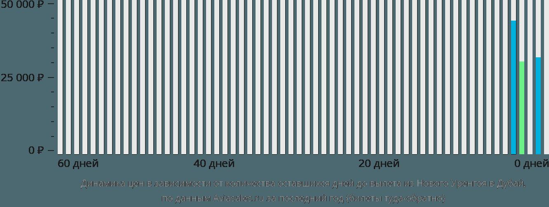 Динамика цен в зависимости от количества оставшихся дней до вылета из Нового Уренгоя в Дубай