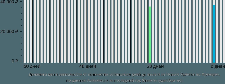 Динамика цен в зависимости от количества оставшихся дней до вылета из Нового Уренгоя во Францию