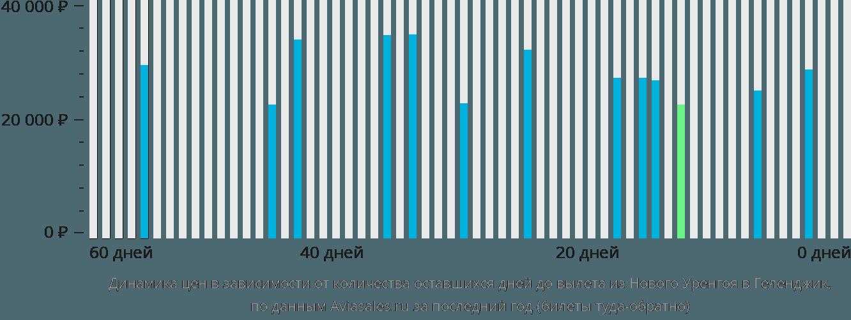 Динамика цен в зависимости от количества оставшихся дней до вылета из Нового Уренгоя в Геленджик