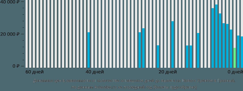 Динамика цен в зависимости от количества оставшихся дней до вылета из Нового Уренгоя в Грозный