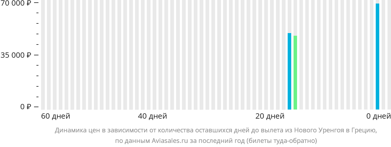 Динамика цен в зависимости от количества оставшихся дней до вылета из Нового Уренгоя в Грецию