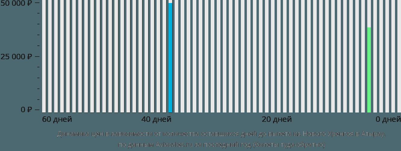 Динамика цен в зависимости от количества оставшихся дней до вылета из Нового Уренгоя в Атырау