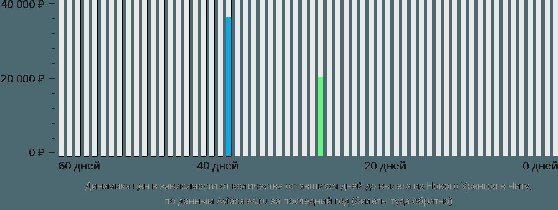 Динамика цен в зависимости от количества оставшихся дней до вылета из Нового Уренгоя в Читу