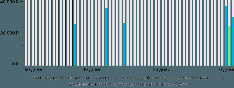 Динамика цен в зависимости от количества оставшихся дней до вылета из Нового Уренгоя в Ижевск