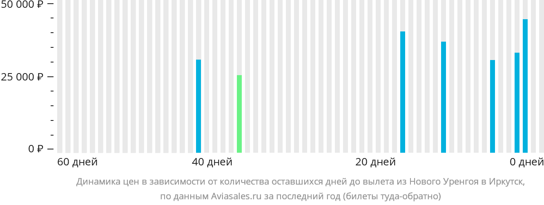 Динамика цен в зависимости от количества оставшихся дней до вылета из Нового Уренгоя в Иркутск