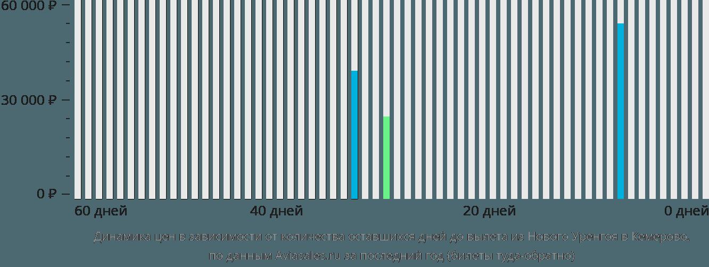 Динамика цен в зависимости от количества оставшихся дней до вылета из Нового Уренгоя в Кемерово