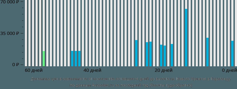 Динамика цен в зависимости от количества оставшихся дней до вылета из Нового Уренгоя в Караганду