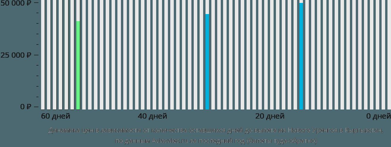 Динамика цен в зависимости от количества оставшихся дней до вылета из Нового Уренгоя в Кыргызстан