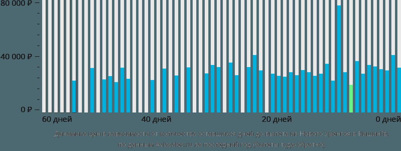 Динамика цен в зависимости от количества оставшихся дней до вылета из Нового Уренгоя в Кишинёв