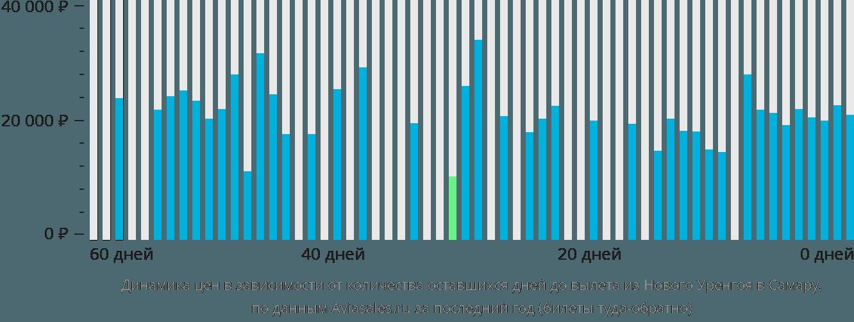 Динамика цен в зависимости от количества оставшихся дней до вылета из Нового Уренгоя в Самару
