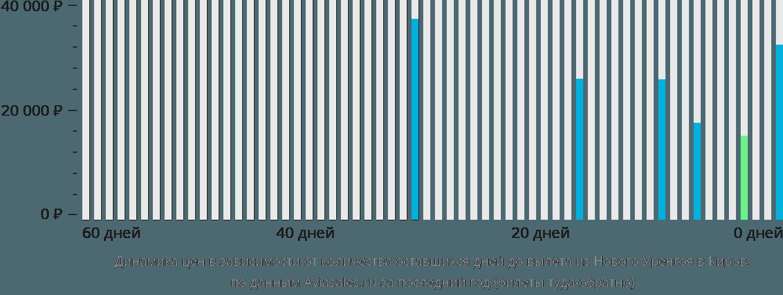 Динамика цен в зависимости от количества оставшихся дней до вылета из Нового Уренгоя в Киров