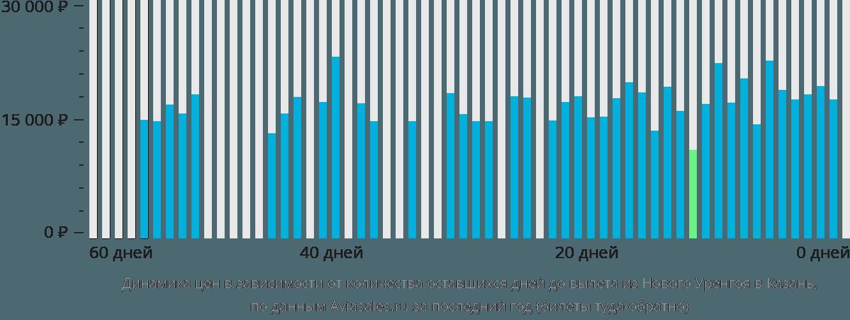 Динамика цен в зависимости от количества оставшихся дней до вылета из Нового Уренгоя в Казань