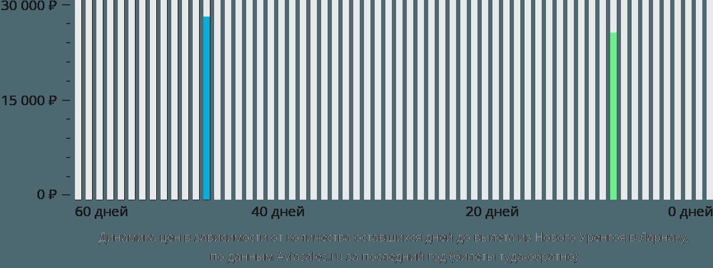 Динамика цен в зависимости от количества оставшихся дней до вылета из Нового Уренгоя в Ларнаку