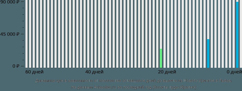 Динамика цен в зависимости от количества оставшихся дней до вылета из Нового Уренгоя в Львов