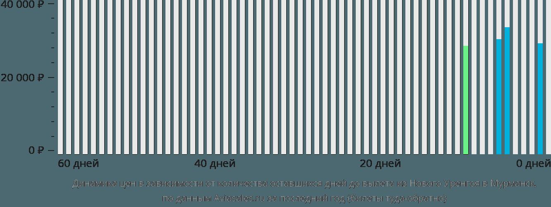 Динамика цен в зависимости от количества оставшихся дней до вылета из Нового Уренгоя в Мурманск
