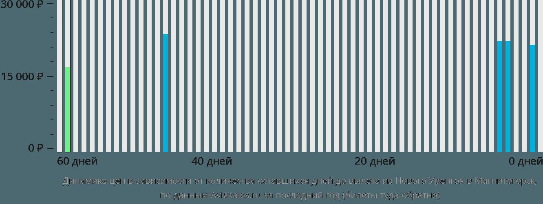Динамика цен в зависимости от количества оставшихся дней до вылета из Нового Уренгоя в Магнитогорск