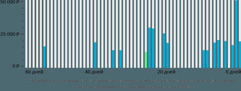 Динамика цен в зависимости от количества оставшихся дней до вылета из Нового Уренгоя в Нижнекамск