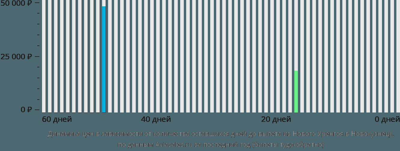 Динамика цен в зависимости от количества оставшихся дней до вылета из Нового Уренгоя в Новокузнецк