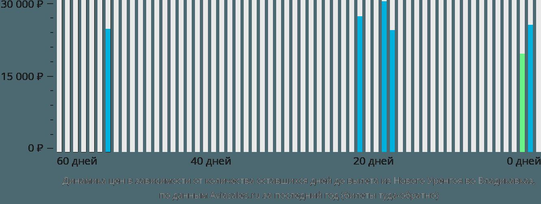 Динамика цен в зависимости от количества оставшихся дней до вылета из Нового Уренгоя во Владикавказ