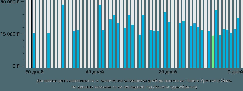 Динамика цен в зависимости от количества оставшихся дней до вылета из Нового Уренгоя в Омск
