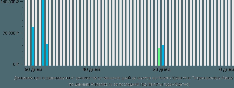 Динамика цен в зависимости от количества оставшихся дней до вылета из Нового Уренгоя в Петропавловск-Камчатский