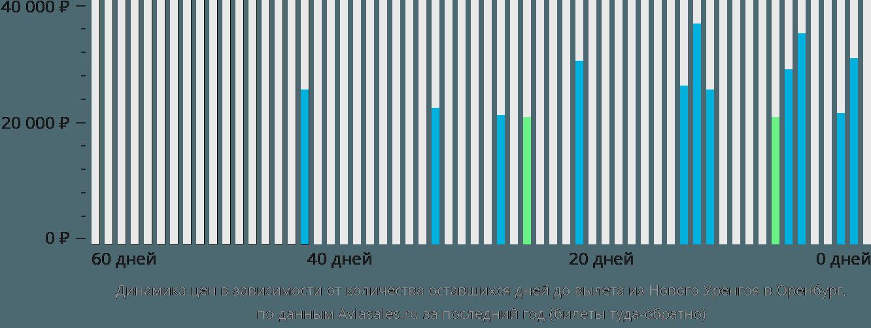 Динамика цен в зависимости от количества оставшихся дней до вылета из Нового Уренгоя в Оренбург