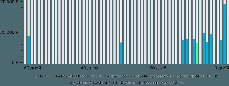 Динамика цен в зависимости от количества оставшихся дней до вылета из Нового Уренгоя в Ригу