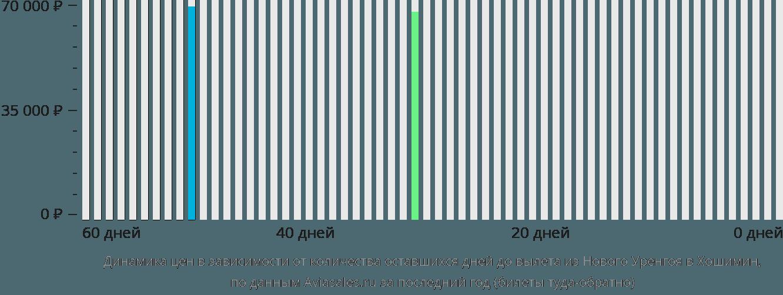 Динамика цен в зависимости от количества оставшихся дней до вылета из Нового Уренгоя в Хошимин