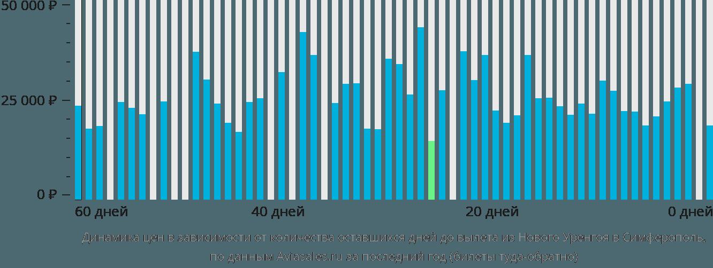 Динамика цен в зависимости от количества оставшихся дней до вылета из Нового Уренгоя в Симферополь