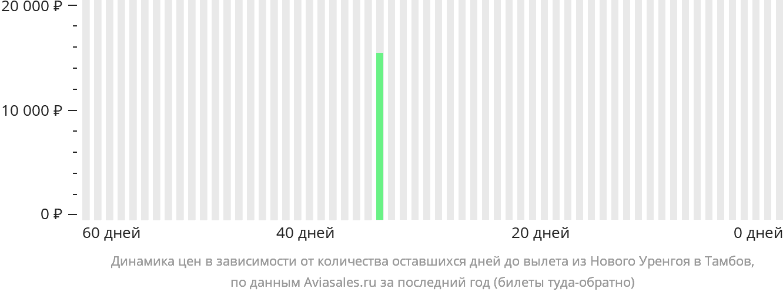 Динамика цен в зависимости от количества оставшихся дней до вылета из Нового Уренгоя в Тамбов