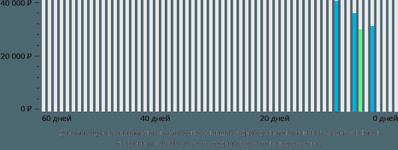 Динамика цен в зависимости от количества оставшихся дней до вылета из Нового Уренгоя в Тиват