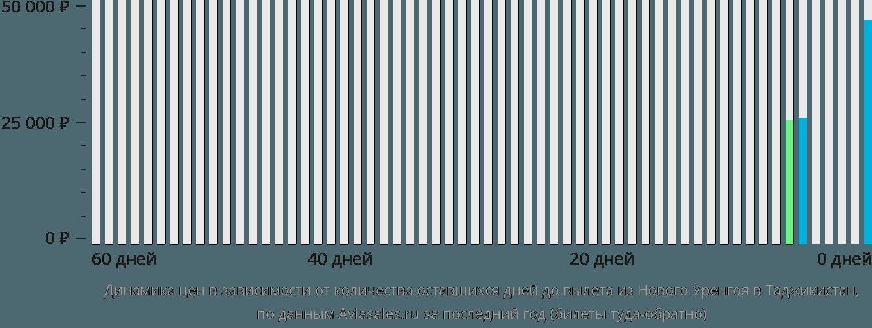 Динамика цен в зависимости от количества оставшихся дней до вылета из Нового Уренгоя в Таджикистан