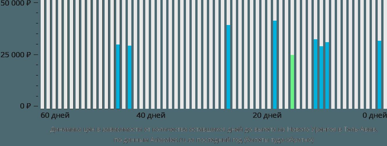 Динамика цен в зависимости от количества оставшихся дней до вылета из Нового Уренгоя в Тель-Авив