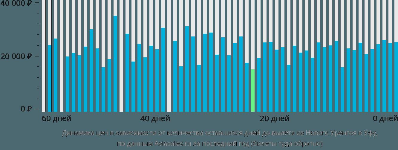 Динамика цен в зависимости от количества оставшихся дней до вылета из Нового Уренгоя в Уфу