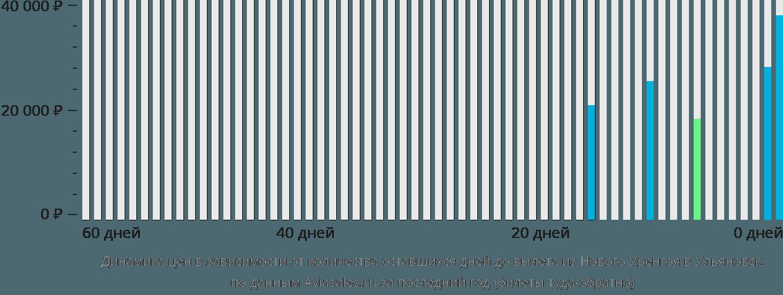 Динамика цен в зависимости от количества оставшихся дней до вылета из Нового Уренгоя в Ульяновск