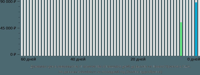 Динамика цен в зависимости от количества оставшихся дней до вылета из Нового Уренгоя в США