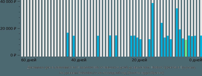Динамика цен в зависимости от количества оставшихся дней до вылета из Нового Уренгоя в Бугульму