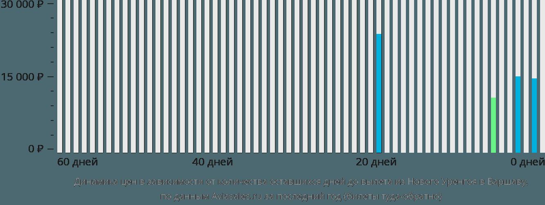 Динамика цен в зависимости от количества оставшихся дней до вылета из Нового Уренгоя в Варшаву