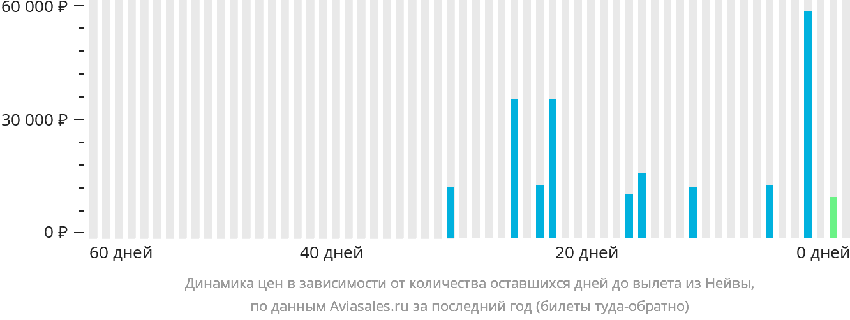 Динамика цен в зависимости от количества оставшихся дней до вылета из Нейвы