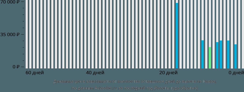 Динамика цен в зависимости от количества оставшихся дней до вылета из Навои