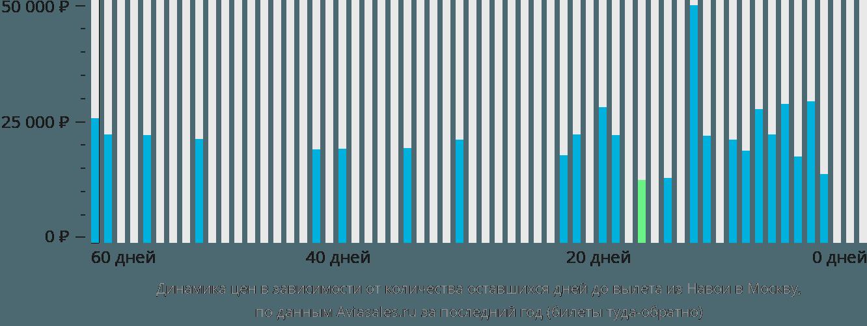 Динамика цен в зависимости от количества оставшихся дней до вылета из Навои в Москву