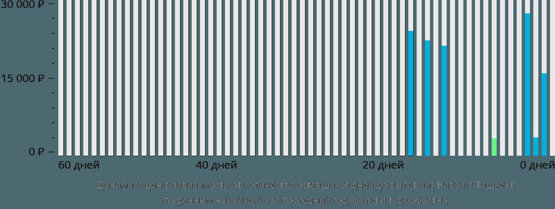 Динамика цен в зависимости от количества оставшихся дней до вылета из Навои в Ташкент