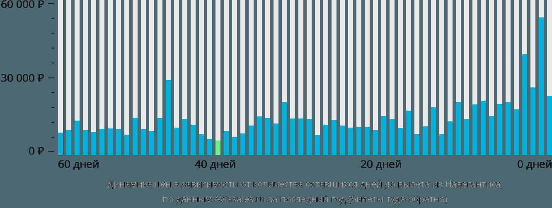 Динамика цен в зависимости от количества оставшихся дней до вылета из Навегантиса