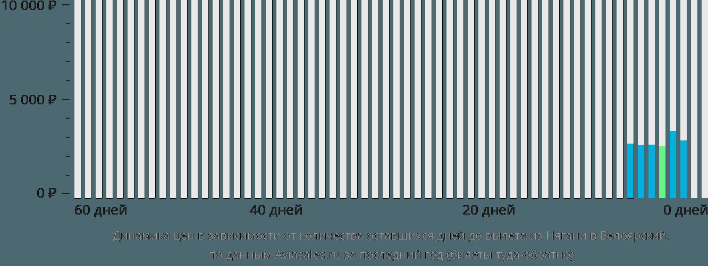 Динамика цен в зависимости от количества оставшихся дней до вылета из Нягани в Белоярский