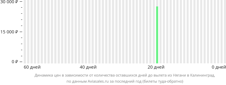 Динамика цен в зависимости от количества оставшихся дней до вылета из Нягани в Калининград