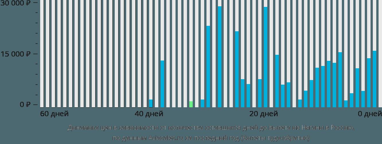Динамика цен в зависимости от количества оставшихся дней до вылета из Нягани в Россию