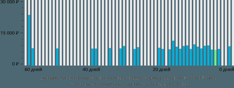 Динамика цен в зависимости от количества оставшихся дней до вылета из Нягани в Тюмень