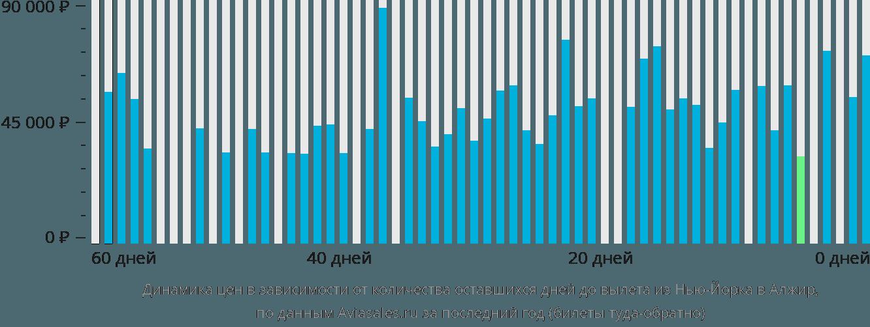 Динамика цен в зависимости от количества оставшихся дней до вылета из Нью-Йорка в Алжир