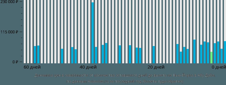 Динамика цен в зависимости от количества оставшихся дней до вылета из Нью-Йорка в Абу-Даби